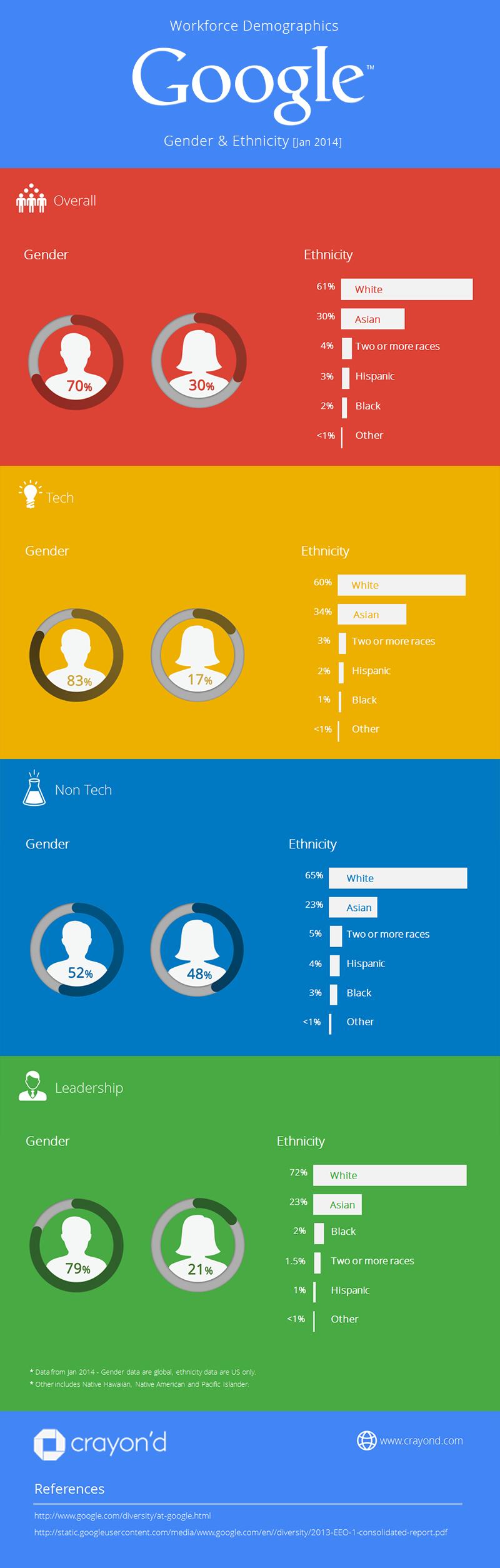 Google Diversity Report 2014